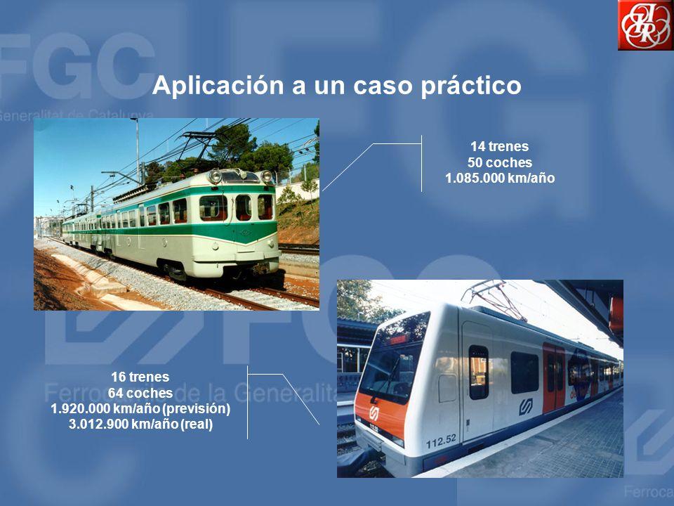 Criterios de aceptación o rechazo Un tren determinado cumple el período de garantía El tren puede salir de garantía ¿El parque tiene una F 135.000 c*km.