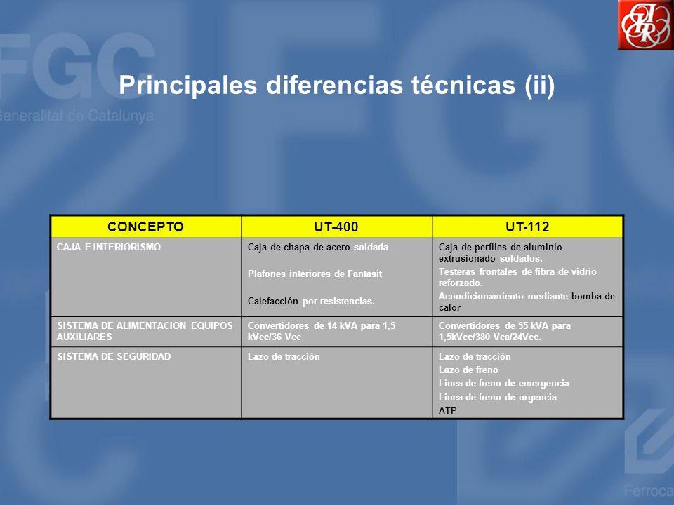 Principales diferencias técnicas (ii) CONCEPTOUT-400UT-112 CAJA E INTERIORISMOCaja de chapa de acero soldada Plafones interiores de Fantasit Calefacci