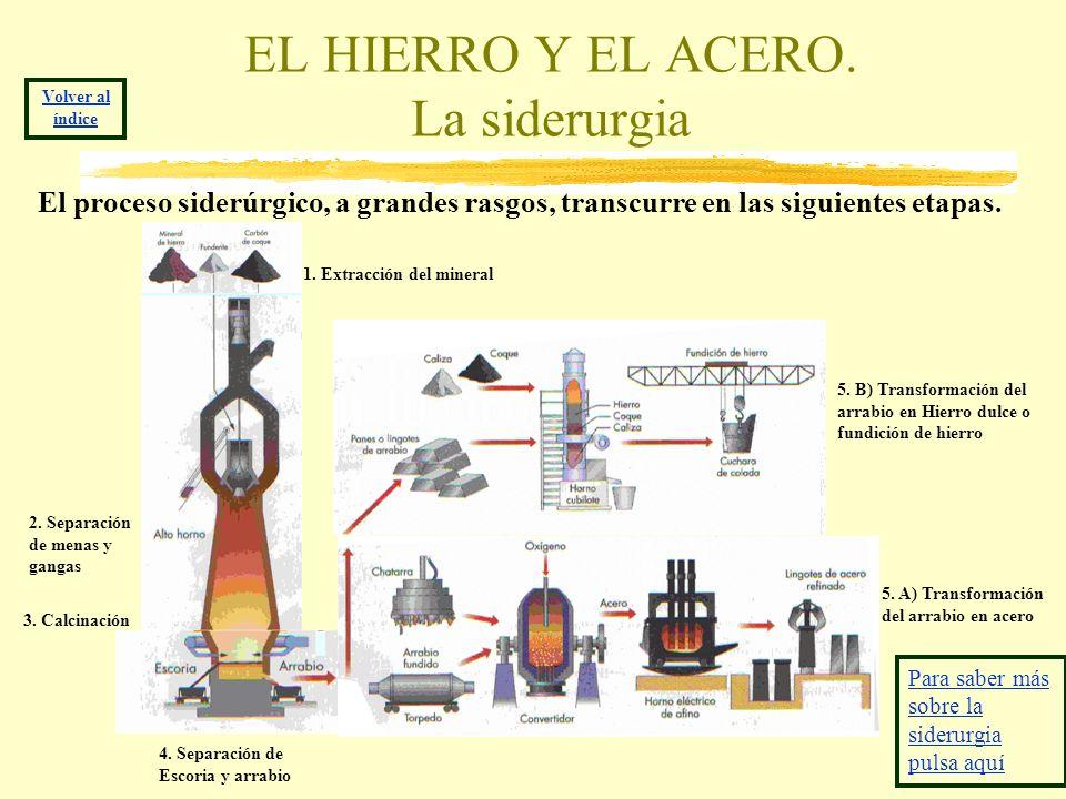 EL HIERRO Y EL ACERO. La siderurgia El proceso siderúrgico, a grandes rasgos, transcurre en las siguientes etapas. 1. Extracción del mineral 3. Calcin