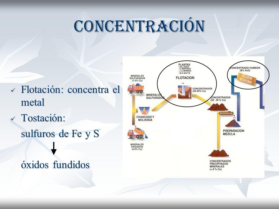 Concentración Flotación: concentra el metal Tostación: sulfuros de Fe y S óxidos fundidos