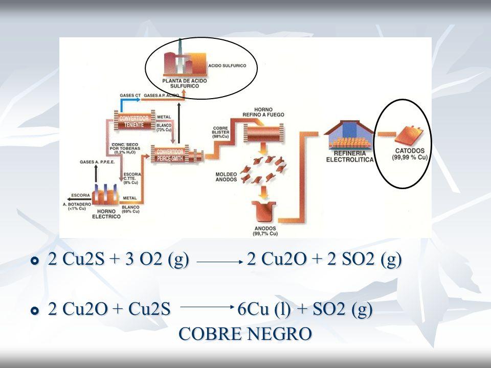 2 Cu2S + 3 O2 (g) 2 Cu2O + 2 SO2 (g) 2 Cu2O + Cu2S 6Cu (l) + SO2 (g) COBRE NEGRO