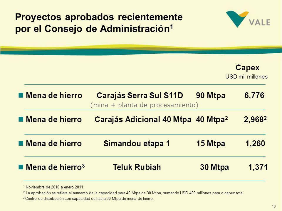 10 Capex USD mil millones n Mena de hierro Carajás Serra Sul S11D 90 Mtpa 6,776 n Mena de hierro Carajás Adicional 40 Mtpa 40 Mtpa 2 2,968 2 n Mena de hierro Simandou etapa 1 15 Mtpa 1,260 n Mena de hierro 3 Teluk Rubiah 30 Mtpa 1,371 Proyectos aprobados recientemente por el Consejo de Administración 1 1 Noviembre de 2010 a enero 2011 2 La aprobación se refiere al aumento de la capacidad para 40 Mtpa de 30 Mtpa, sumando USD 490 millones para o capex total.