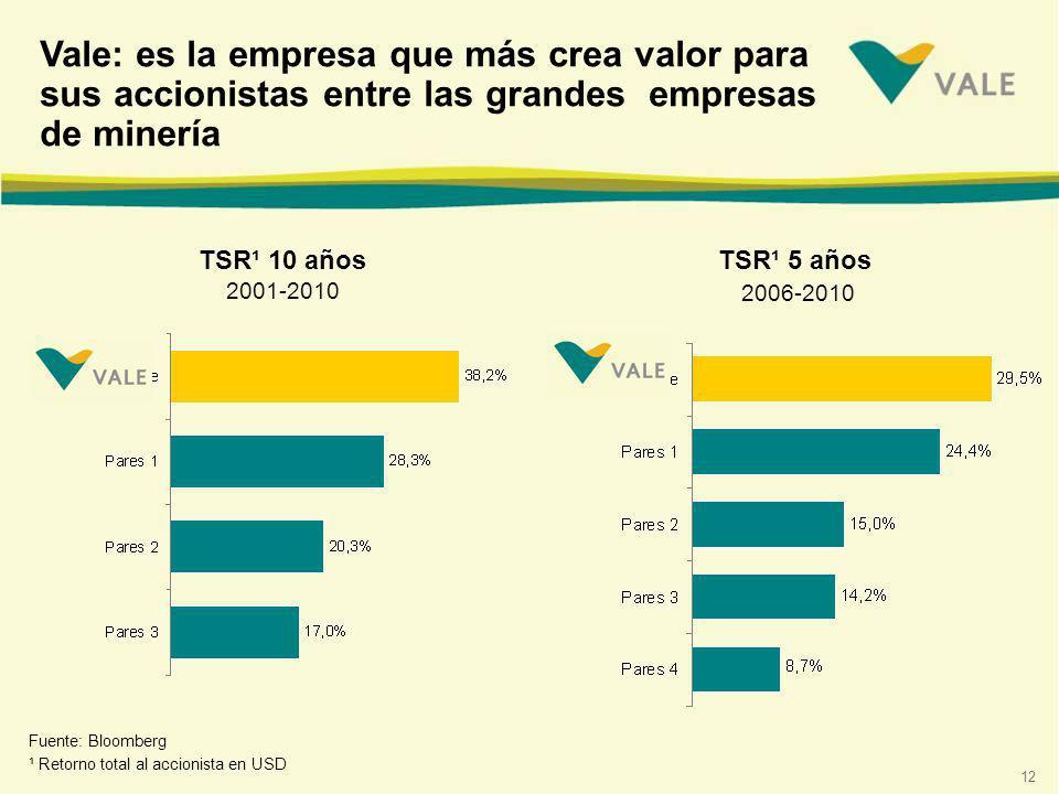 12 TSR¹ 10 años 2001-2010 TSR¹ 5 años 2006-2010 Fuente: Bloomberg ¹ Retorno total al accionista en USD Vale: es la empresa que más crea valor para sus accionistas entre las grandes empresas de minería