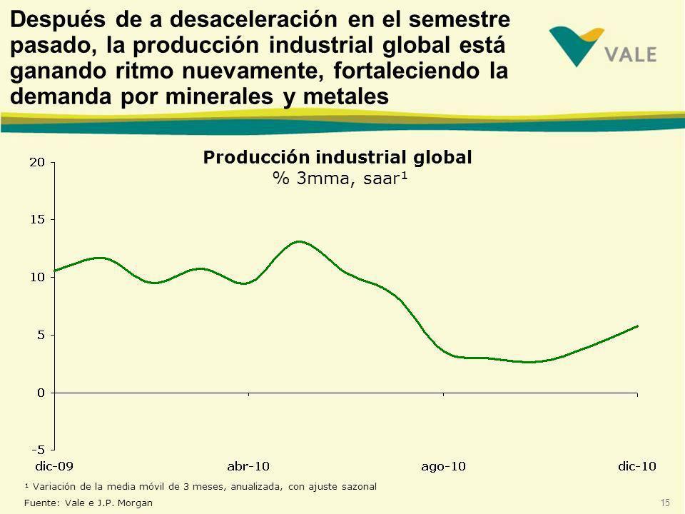 15 Producción industrial global % 3mma, saar¹ ¹ Variación de la media móvil de 3 meses, anualizada, con ajuste sazonal Fuente: Vale e J.P.