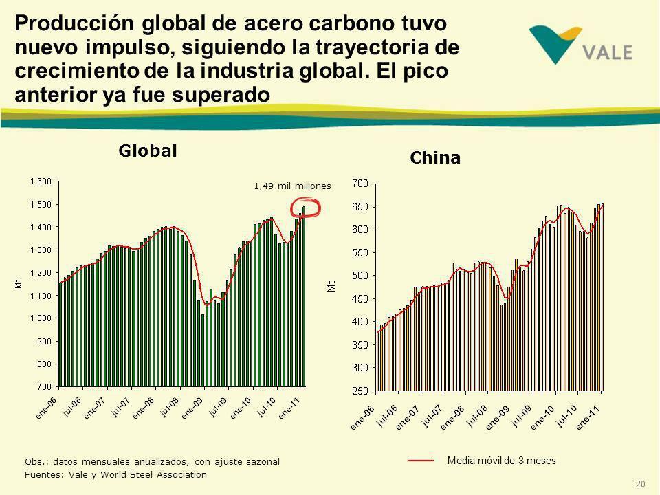 20 Global Obs.: datos mensuales anualizados, con ajuste sazonal Fuentes: Vale y World Steel Association Media móvil de 3 meses China Producción global de acero carbono tuvo nuevo impulso, siguiendo la trayectoria de crecimiento de la industria global.