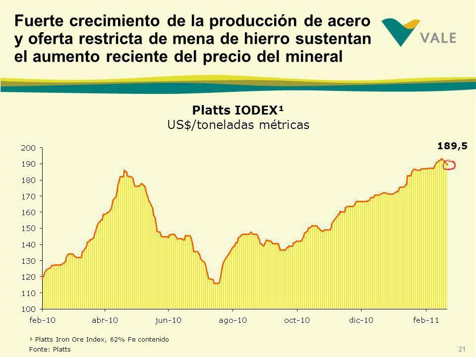 21 ¹ Platts Iron Ore Index, 62% Fe contenido Fonte: Platts 189,5 Fuerte crecimiento de la producción de acero y oferta restricta de mena de hierro sustentan el aumento reciente del precio del mineral Platts IODEX¹ US$/toneladas métricas