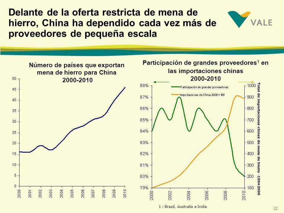 22 Delante de la oferta restricta de mena de hierro, China ha dependido cada vez más de proveedores de pequeña escala Número de países que exportan mena de hierro para China 2000-2010 Participación de grandes proveedores 1 en las importaciones chinas 2000-2010 1 : Brasil, Australia e India