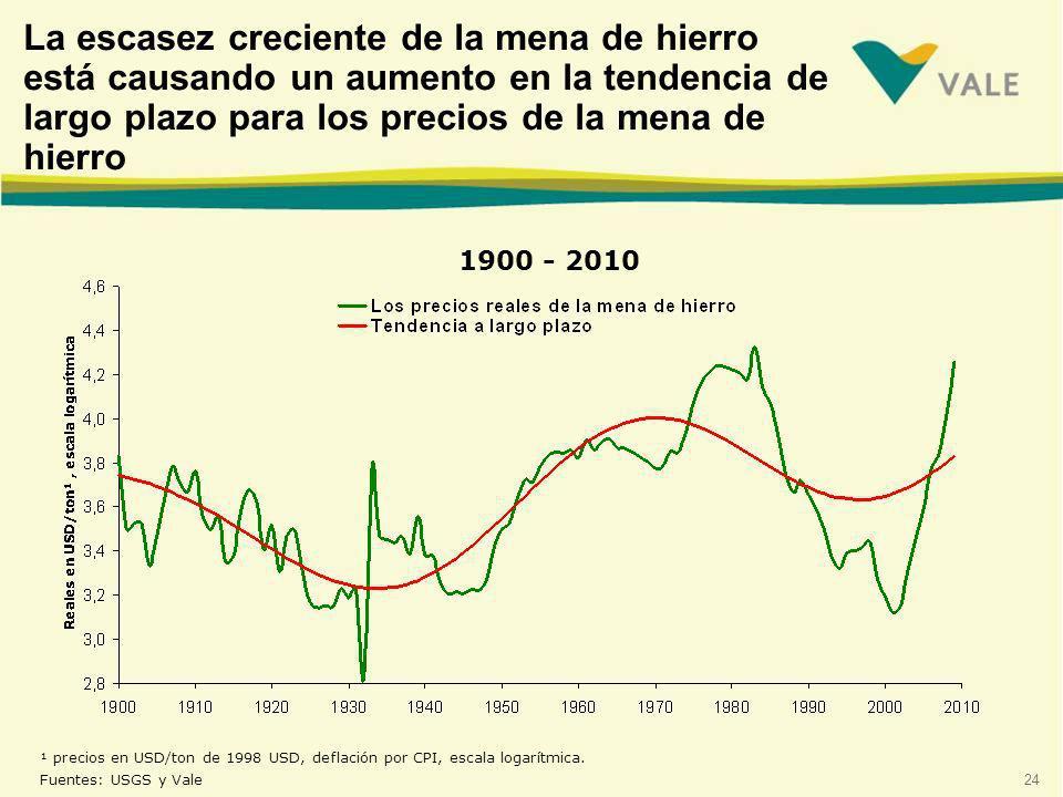 24 ¹ precios en USD/ton de 1998 USD, deflación por CPI, escala logarítmica.