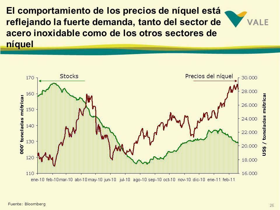 26 El comportamiento de los precios de níquel está reflejando la fuerte demanda, tanto del sector de acero inoxidable como de los otros sectores de níquel Fuente: Bloomberg StocksPrecios del níquel