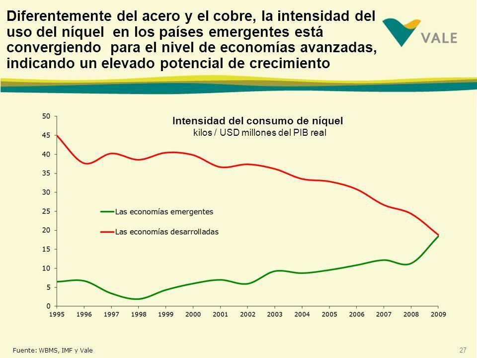 27 Diferentemente del acero y el cobre, la intensidad del uso del níquel en los países emergentes está convergiendo para el nivel de economías avanzadas, indicando un elevado potencial de crecimiento Intensidad del consumo de níquel kilos / USD millones del PIB real Fuente: WBMS, IMF y Vale