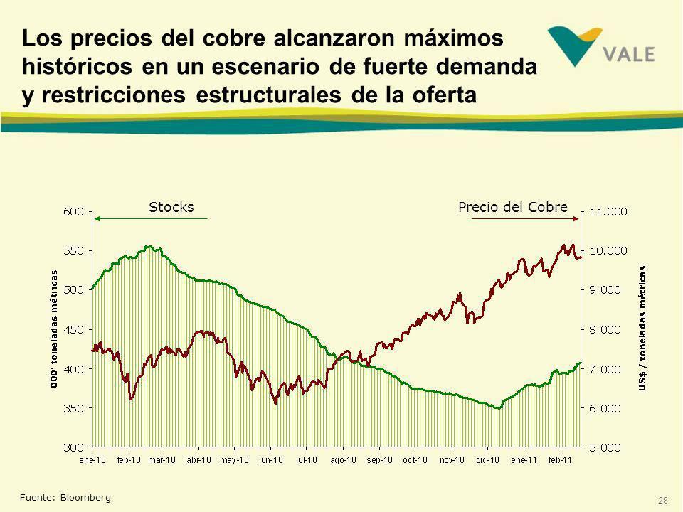 28 Los precios del cobre alcanzaron máximos históricos en un escenario de fuerte demanda y restricciones estructurales de la oferta Fuente: Bloomberg StocksPrecio del Cobre