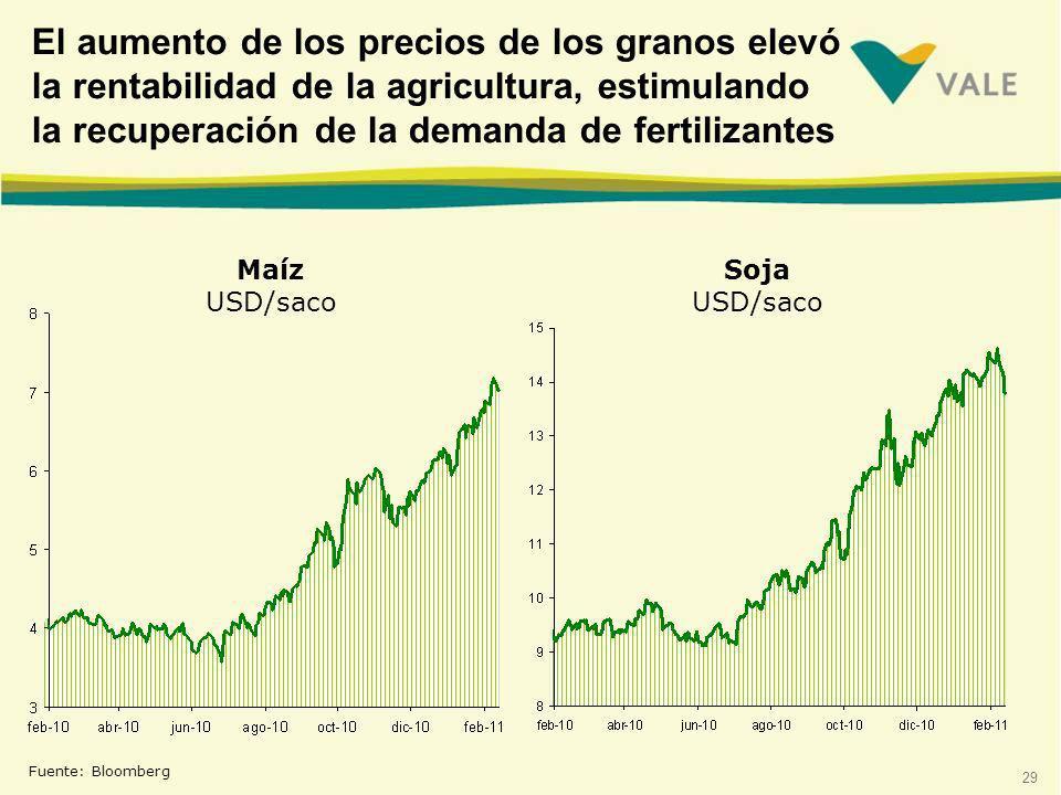 29 Fuente: Bloomberg El aumento de los precios de los granos elevó la rentabilidad de la agricultura, estimulando la recuperación de la demanda de fertilizantes Maíz USD/saco Soja USD/saco