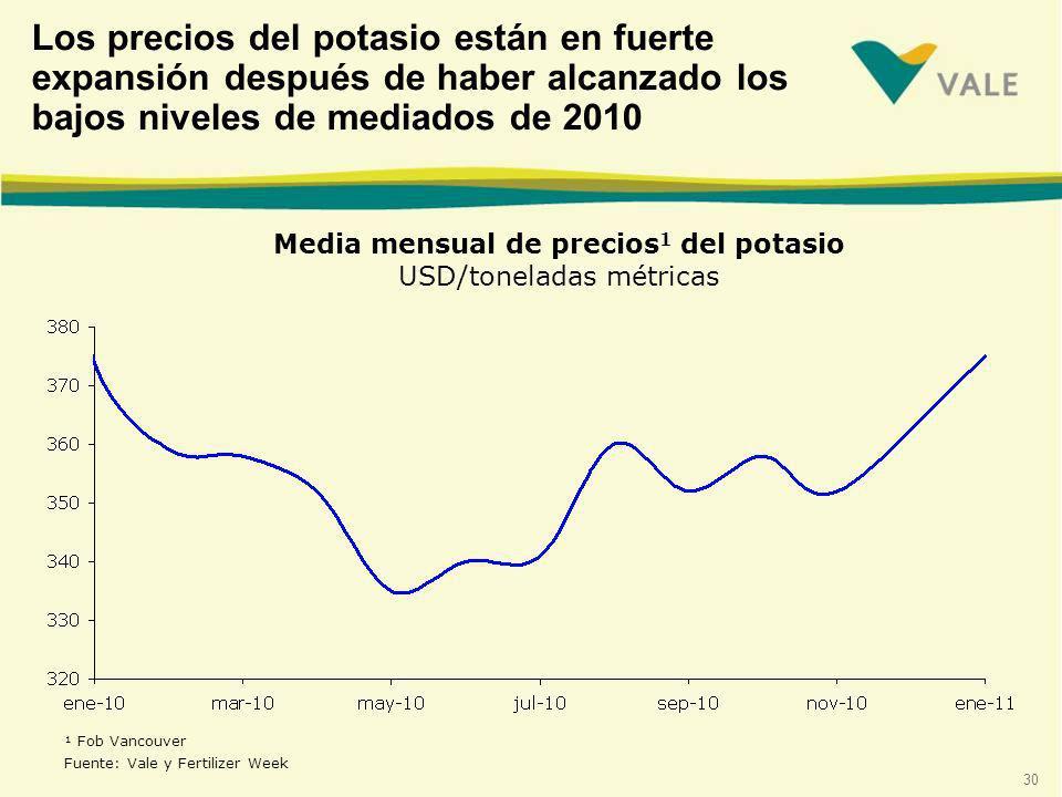 30 Media mensual de precios 1 del potasio USD/toneladas métricas ¹ Fob Vancouver Fuente: Vale y Fertilizer Week Los precios del potasio están en fuerte expansión después de haber alcanzado los bajos niveles de mediados de 2010