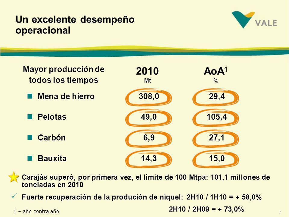 4 nCarajás superó, por primera vez, el límite de 100 Mtpa: 101,1 millones de toneladas en 2010 nMena de hierro308,029,4 nPelotas 49,0105,4 nCarbón6,927,1 nBauxita14,315,0 Un excelente desempeño operacional Mayor producción de todos los tiempos Fuerte recuperación de la produción de níquel: 2H10 / 1H10 = + 58,0% 2H10 / 2H09 = + 73,0% 2010 Mt AoA 1 % 1 – año contra año