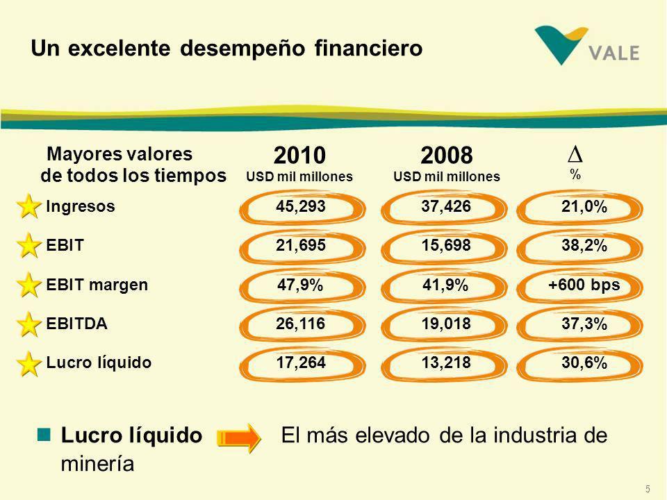5 Un excelente desempeño financiero 2010 USD mil millones Mayores valores de todos los tiempos 2008 USD mil millones nLucro líquido El más elevado de la industria de minería Ingresos45,29337,42621,0% EBIT21,69515,69838,2% EBIT margen47,9%41,9%+600 bps EBITDA26,11619,01837,3% Lucro líquido17,26413,21830,6% %