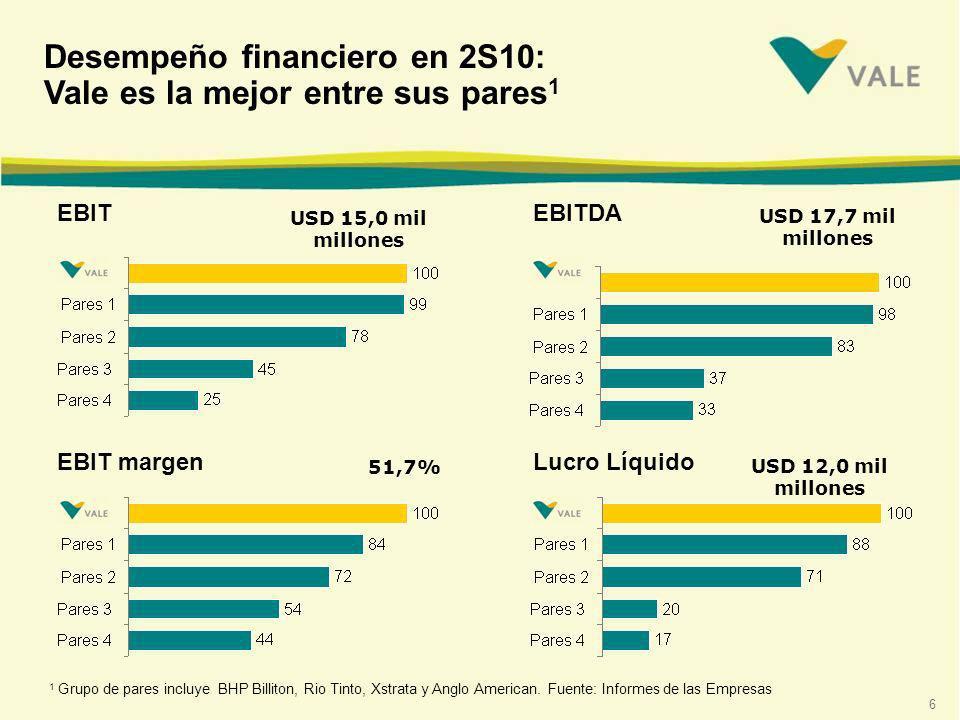 6 Desempeño financiero en 2S10: Vale es la mejor entre sus pares 1 1 Grupo de pares incluye BHP Billiton, Rio Tinto, Xstrata y Anglo American.