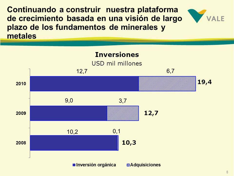 8 Inversiones USD mil millones Continuando a construir nuestra plataforma de crecimiento basada en una visión de largo plazo de los fundamentos de minerales y metales 19,4 12,7 10,3