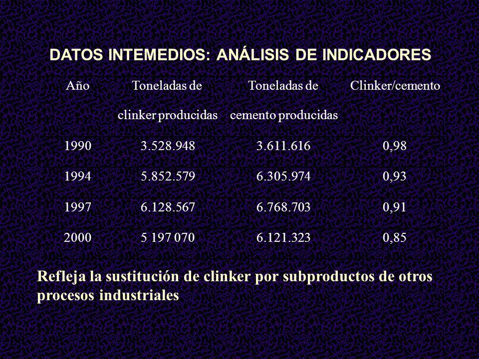 DATOS INTEMEDIOS: ANÁLISIS DE INDICADORES Refleja la sustitución de clinker por subproductos de otros procesos industriales