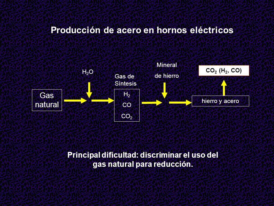 H 2 CO CO 2 Gas de Síntesis Gas natural H2OH2O Mineral de hierro CO 2 (H 2, CO) hierro y acero Producción de acero en hornos eléctricos Principal dificultad: discriminar el uso del gas natural para reducción.