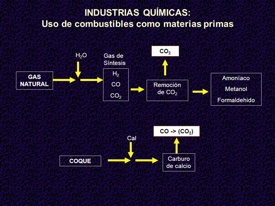 INDUSTRIAS QUÍMICAS: Uso de combustibles como materias primas Amoníaco Metanol Formaldehido CO 2 H 2 CO CO 2 GAS NATURAL Remoción de CO 2 H2OH2O Gas de Síntesis CO -> (CO 2 ) Carburo de calcio COQUE Cal
