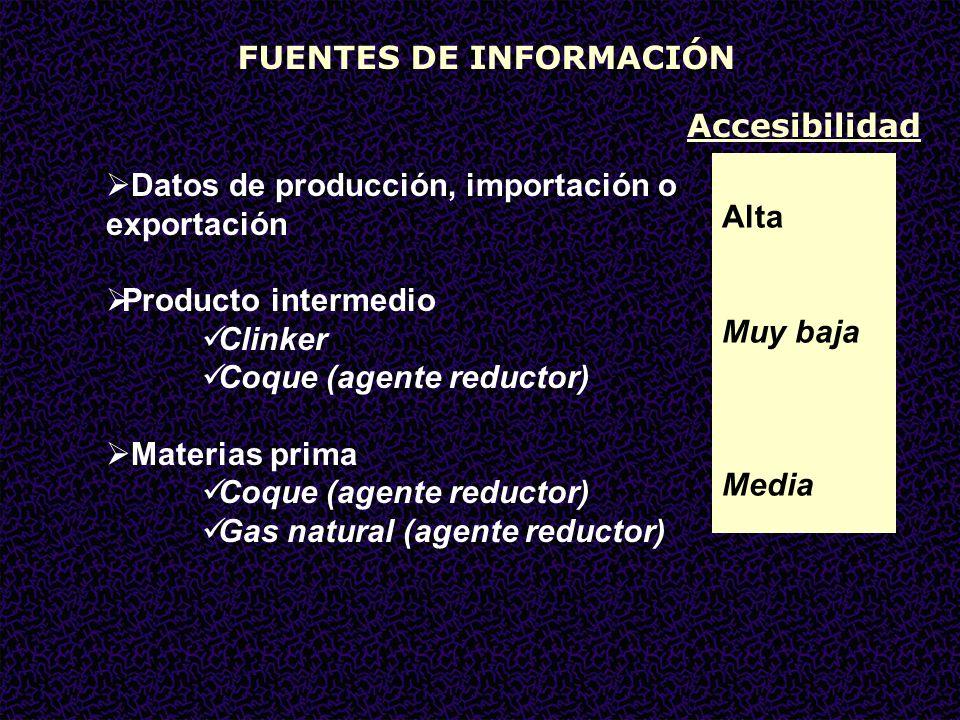 FUENTES DE INFORMACIÓN Datos de producción, importación o exportación Producto intermedio Clinker Coque (agente reductor) Materias prima Coque (agente reductor) Gas natural (agente reductor) Alta Muy baja Media Accesibilidad