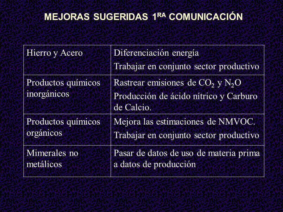 Hierro y AceroDiferenciación energía Trabajar en conjunto sector productivo Productos químicos inorgánicos Rastrear emisiones de CO 2 y N 2 O Producción de ácido nítrico y Carburo de Calcio.
