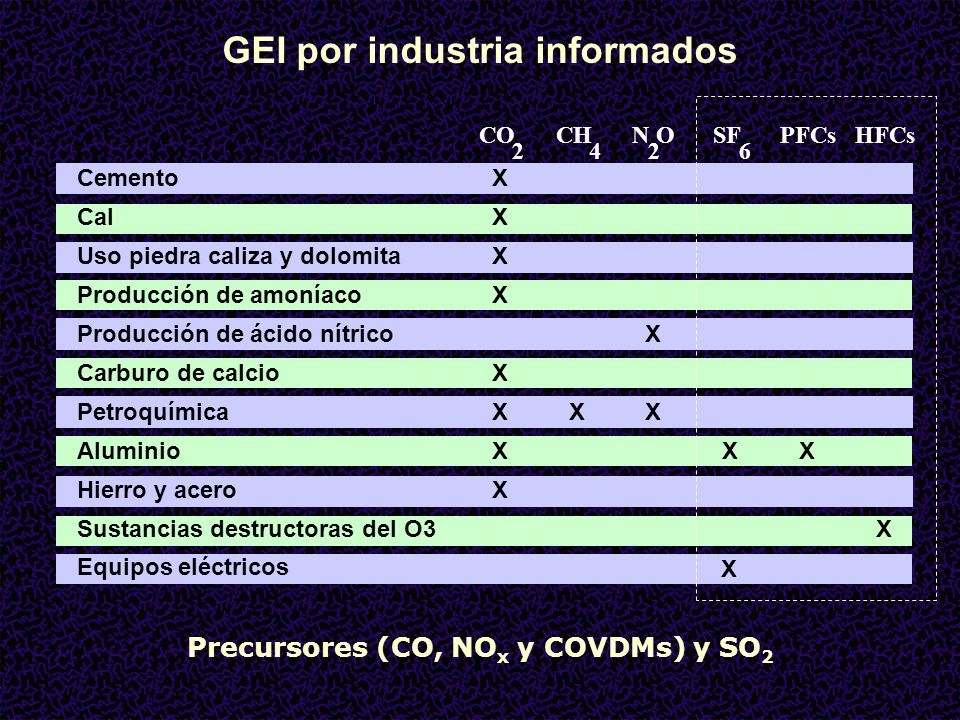 INDUSTRIAS QUÍMICAS: Uso de combustibles como materias primas Amoníaco Metanol Formaldehido CO 2 H 2 CO CO 2 GAS NATURAL Remoción de CO 2 H2OH2O Gas de Síntesis CO -> (CO 2 ) Carburo de calcio COQUE Cal