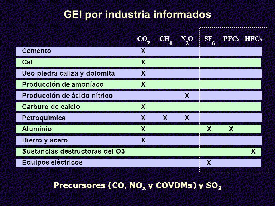 GEI por industria informados CO 2 CH 4 N 2 OSF 6 PFCsHFCs CementoX CalX Uso piedra caliza y dolomitaX Producción de amoníacoX Producción de ácido nítricoX Carburo de calcioX PetroquímicaXXX AluminioXXX Hierro y aceroX Sustancias destructoras del O3 X Equipos eléctricos X Precursores (CO, NO x y COVDMs) y SO 2