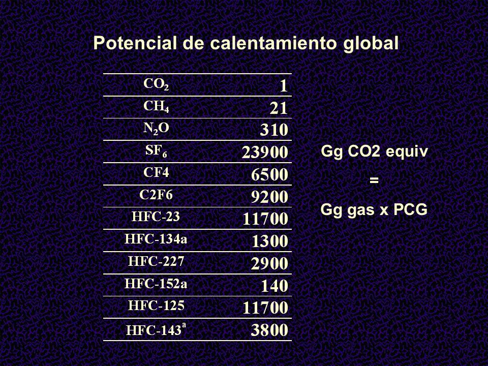 Potencial de calentamiento global Gg CO2 equiv = Gg gas x PCG