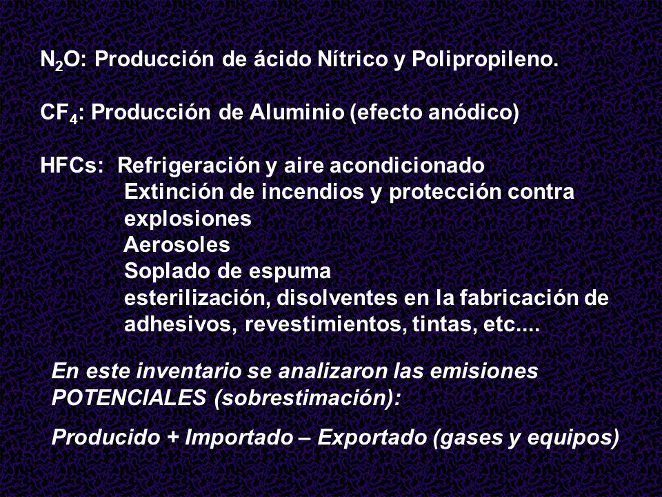 N 2 O: Producción de ácido Nítrico y Polipropileno.
