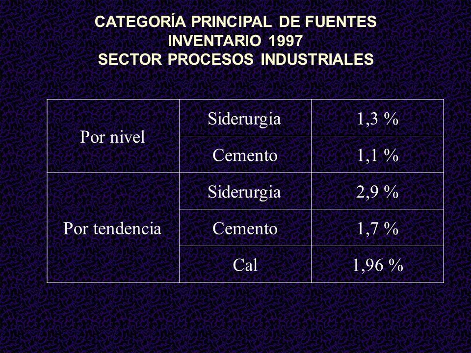 CATEGORÍA PRINCIPAL DE FUENTES INVENTARIO 1997 SECTOR PROCESOS INDUSTRIALES Por nivel Siderurgia1,3 % Cemento1,1 % Por tendencia Siderurgia2,9 % Cemento1,7 % Cal1,96 %