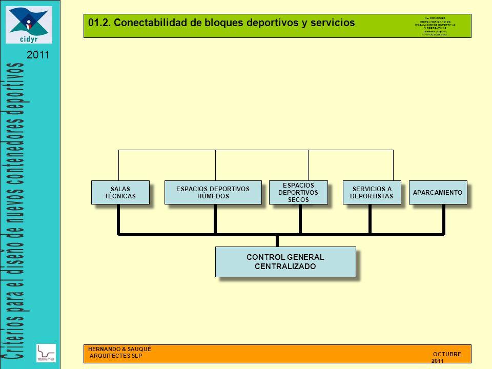 SALAS TÉCNICAS CONTROL GENERAL CENTRALIZADO SERVICIOS A DEPORTISTAS ESPACIOS DEPORTIVOS SECOS ESPACIOS DEPORTIVOS SECOS APARCAMIENTO ESPACIOS DEPORTIV