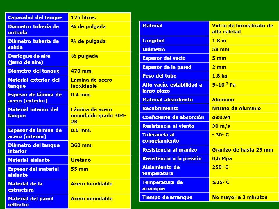 SP-15-3-G 175 LITROS 2-4 DUCHAS Base1.40 m Altura1.38 m Costado1.60 m CALENTADORES SOLARES DE AGUA