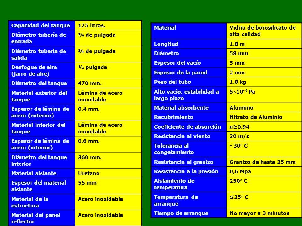 Base1.58 m Altura0.98 m Costado1.75 m SP-18-3-G 200 LITROS 3-5 DUCHAS CALENTADORES SOLARES DE AGUA
