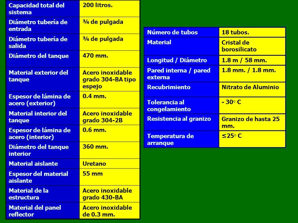 SP-24-3-G 270 LITROS 4-7 DUCHAS Base1.85 m Altura1.15 m Costado2.00 m CALENTADORES SOLARES DE AGUA