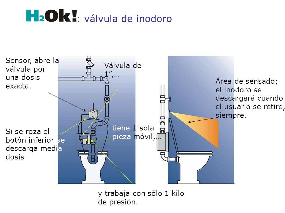 Sensor, abre la válvula por una dosis exacta. Si se roza el botón inferior se descarga media dosis y trabaja con sólo 1 kilo de presión. tiene 1 sola