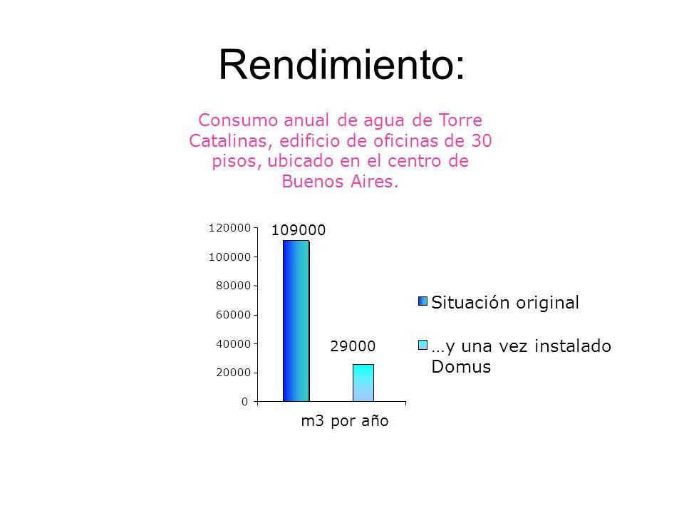 Rendimiento: Consumo anual de agua de Torre Catalinas, edificio de oficinas de 30 pisos, ubicado en el centro de Buenos Aires. 109000 29000 0 20000 40