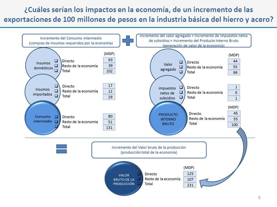 ¿Cuáles serían los impactos en la economía, de un incremento de las exportaciones de 100 millones de pesos en la industria básica del hierro y acero.