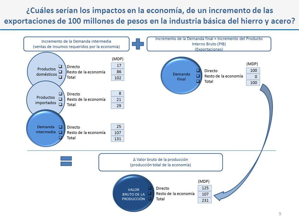 ¿Cuáles serían los impactos en la economía, de un incremento de las exportaciones de 100 millones de pesos por industria.