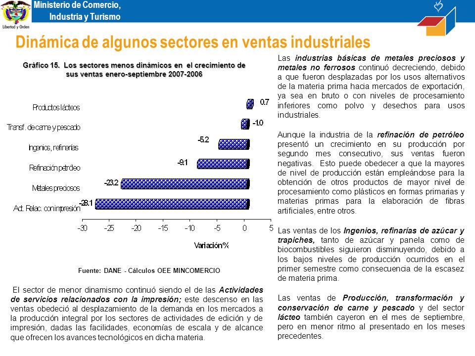 Ministerio de Comercio, Industria y Turismo Dinámica de algunos sectores en ventas industriales Gráfico 15.