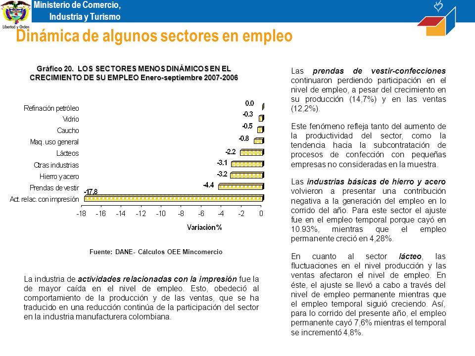 Ministerio de Comercio, Industria y Turismo Dinámica de algunos sectores en empleo Fuente: DANE- Cálculos OEE Mincomercio Gráfico 20.