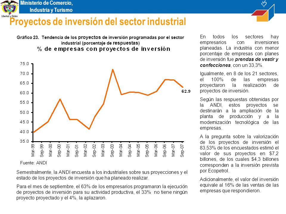 Ministerio de Comercio, Industria y Turismo Proyectos de inversión del sector industrial En todos los sectores hay empresarios con inversiones planeadas.