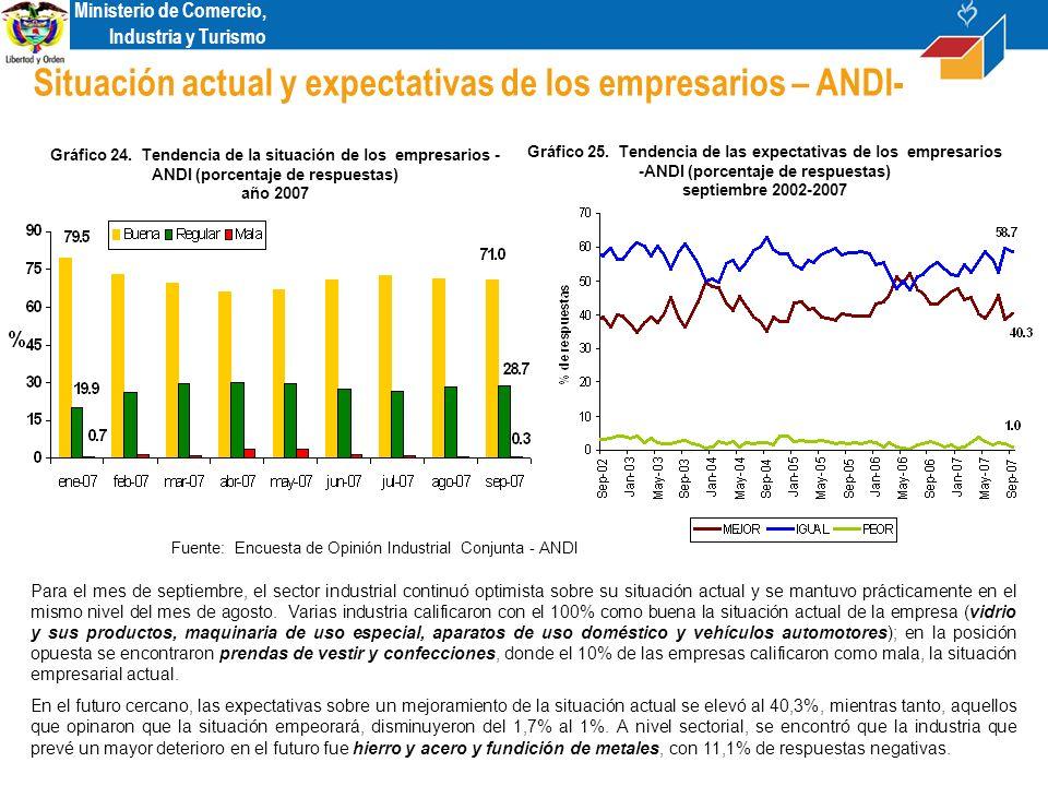 Ministerio de Comercio, Industria y Turismo Situación actual y expectativas de los empresarios – ANDI- Para el mes de septiembre, el sector industrial continuó optimista sobre su situación actual y se mantuvo prácticamente en el mismo nivel del mes de agosto.