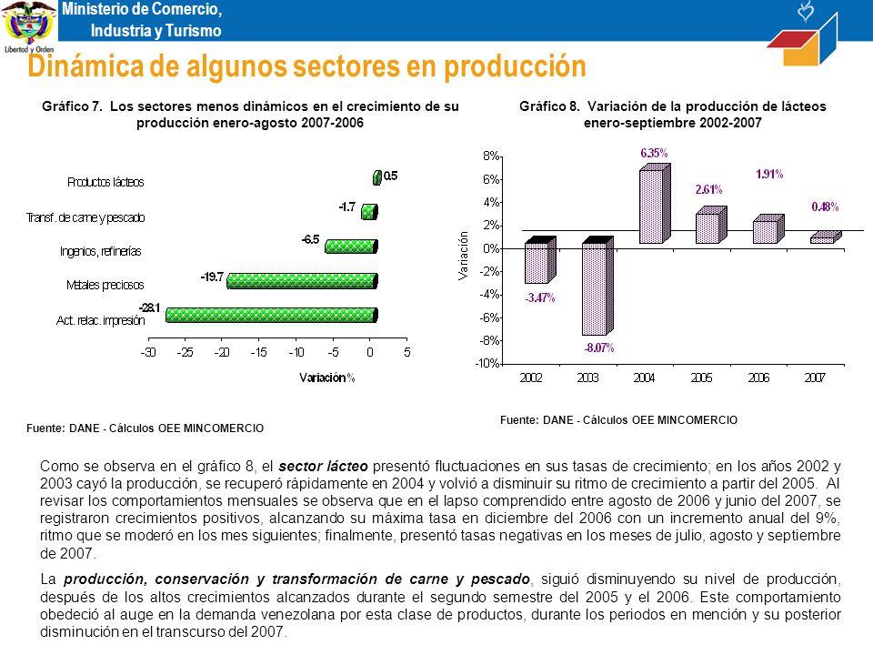 Ministerio de Comercio, Industria y Turismo Dinámica de algunos sectores en producción Gráfico 7.
