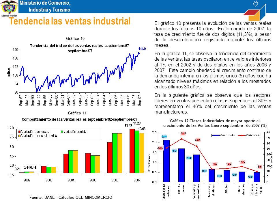 Ministerio de Comercio, Industria y Turismo El gráfico 10 presenta la evolución de las ventas reales durante los últimos 10 años.