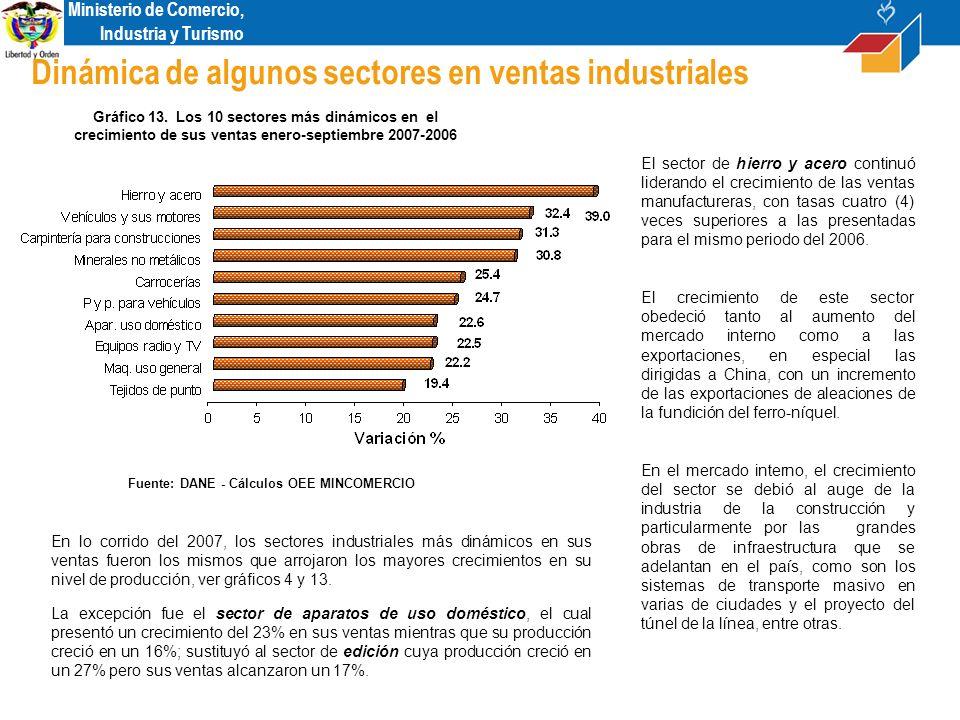 Ministerio de Comercio, Industria y Turismo Dinámica de algunos sectores en ventas industriales El sector de hierro y acero continuó liderando el crecimiento de las ventas manufactureras, con tasas cuatro (4) veces superiores a las presentadas para el mismo periodo del 2006.