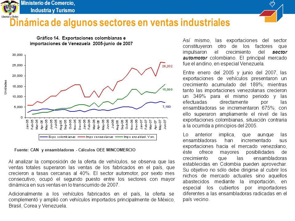 Ministerio de Comercio, Industria y Turismo Índice de confianza industrial - Fedesarrollo Fuente: FEDESARROLLO Gráfico 28.