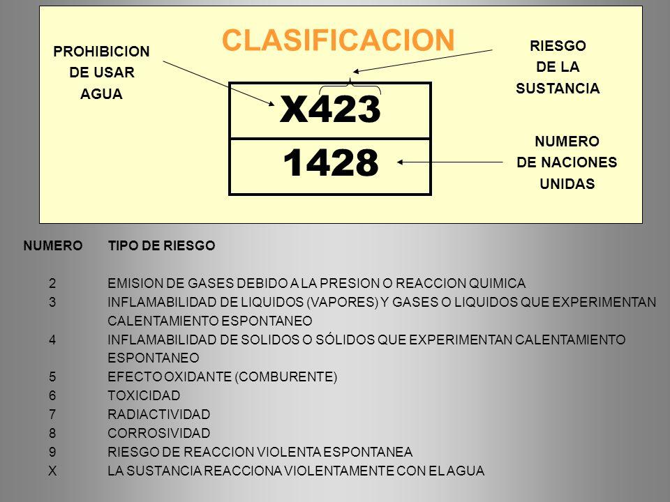 NUMERO 2 3 4 5 6 7 8 9 X TIPO DE RIESGO EMISION DE GASES DEBIDO A LA PRESION O REACCION QUIMICA INFLAMABILIDAD DE LIQUIDOS (VAPORES) Y GASES O LIQUIDO
