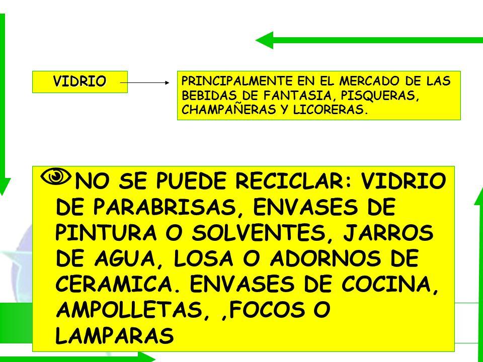 ¿QUÉ PODEMOS RECICLAR? VIDRIO PRINCIPALMENTE EN EL MERCADO DE LAS BEBIDAS DE FANTASIA, PISQUERAS, CHAMPAÑERAS Y LICORERAS. NO SE PUEDE RECICLAR: VIDRI