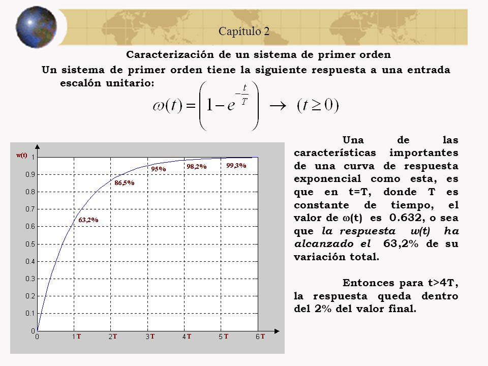 Capítulo 1 Modelado La ecuación fundamental de la mecánica que rige el movimiento de una masa bajo la acción de una fuerza es la Segunda ley de Newton